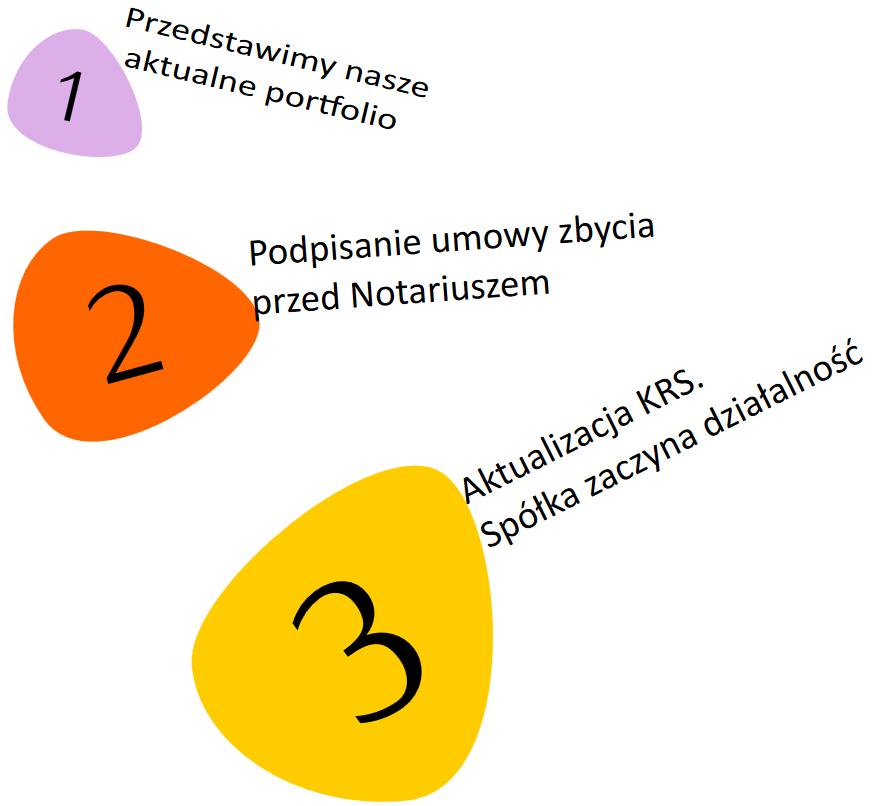 Kupno spółki - schemat postępowania